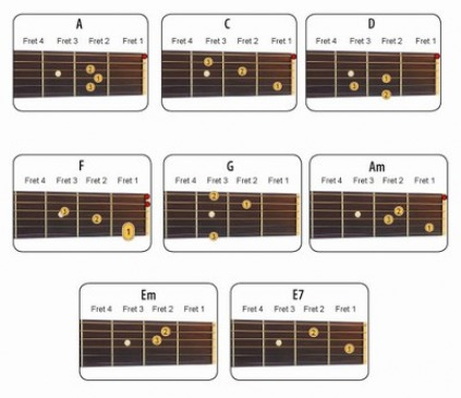 Guitar guitar chords basic : LEARN GUITAR - First Post!